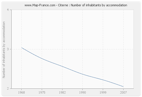 Citerne : Number of inhabitants by accommodation