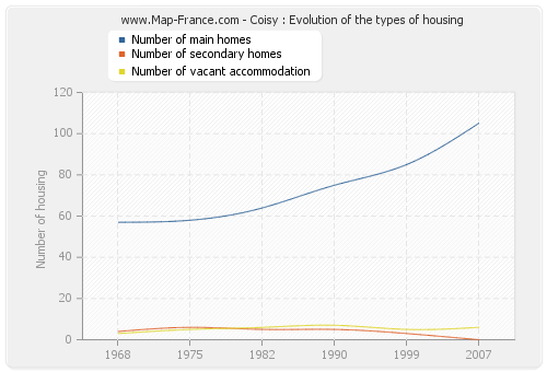 Coisy : Evolution of the types of housing