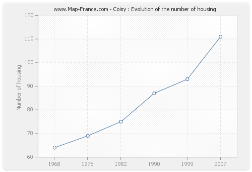 Coisy : Evolution of the number of housing