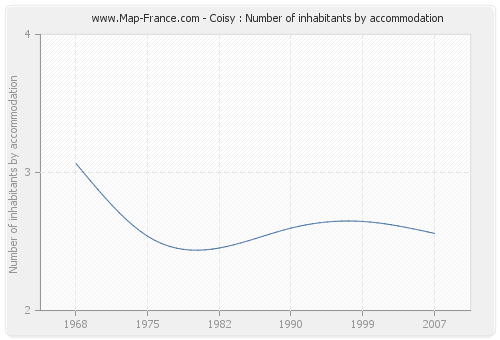 Coisy : Number of inhabitants by accommodation
