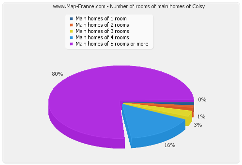 Number of rooms of main homes of Coisy