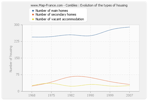 Combles : Evolution of the types of housing