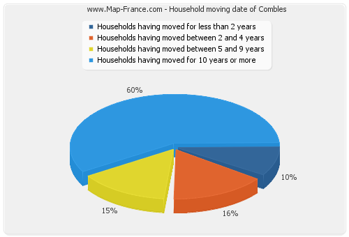 Household moving date of Combles