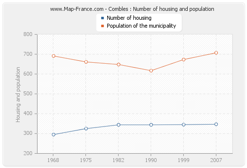 Combles : Number of housing and population