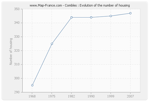 Combles : Evolution of the number of housing
