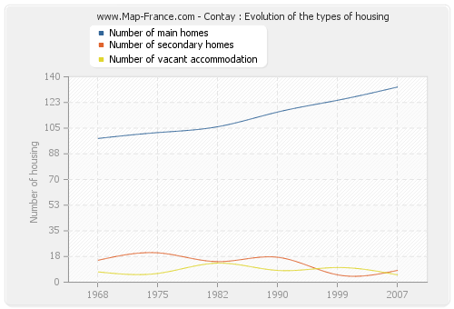 Contay : Evolution of the types of housing