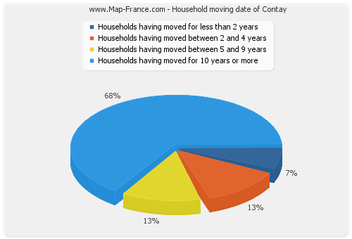 Household moving date of Contay