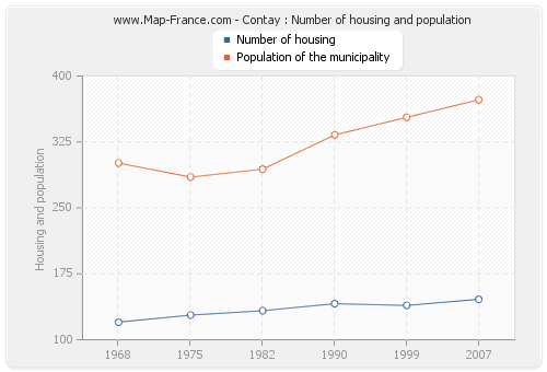 Contay : Number of housing and population