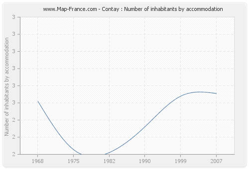 Contay : Number of inhabitants by accommodation