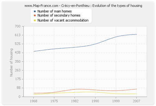 Crécy-en-Ponthieu : Evolution of the types of housing