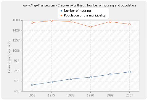 Crécy-en-Ponthieu : Number of housing and population