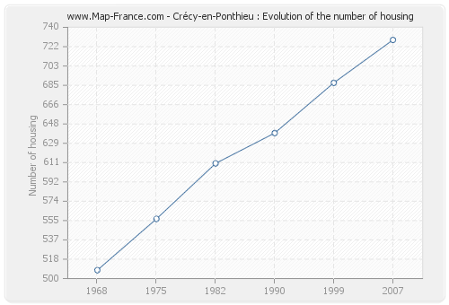 Crécy-en-Ponthieu : Evolution of the number of housing