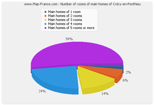 Number of rooms of main homes of Crécy-en-Ponthieu