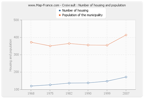 Croixrault : Number of housing and population