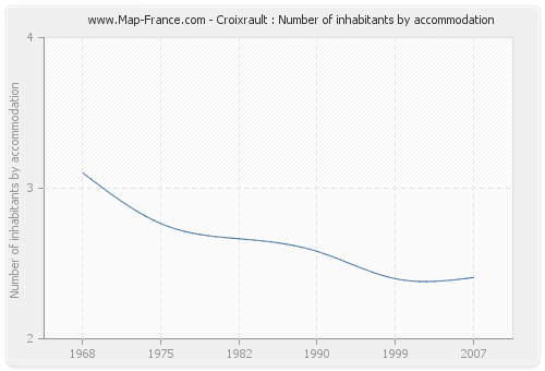 Croixrault : Number of inhabitants by accommodation