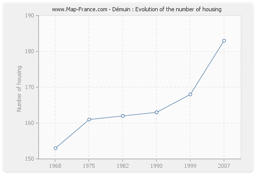 Démuin : Evolution of the number of housing