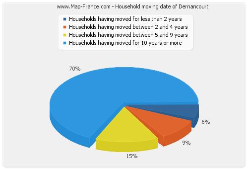 Household moving date of Dernancourt