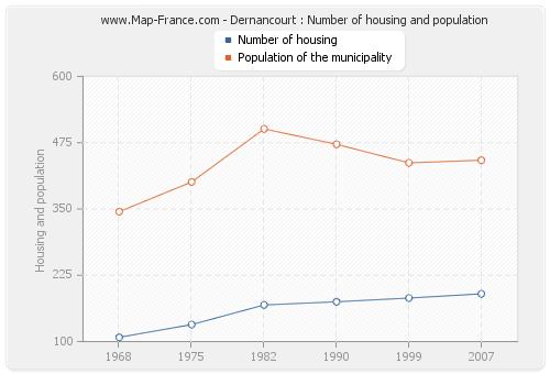 Dernancourt : Number of housing and population