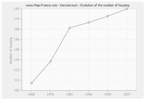 Dernancourt : Evolution of the number of housing