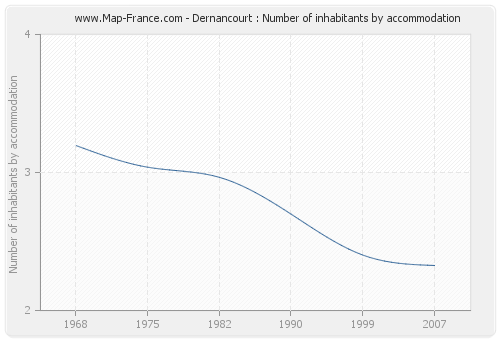 Dernancourt : Number of inhabitants by accommodation