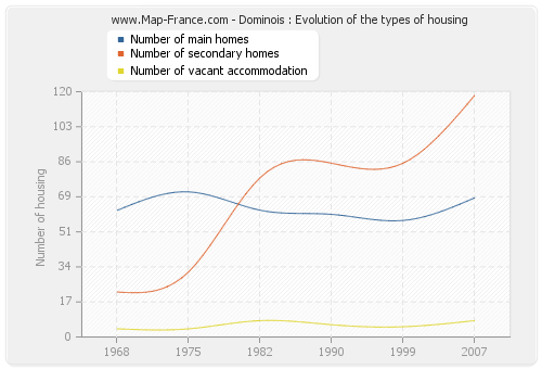 Dominois : Evolution of the types of housing