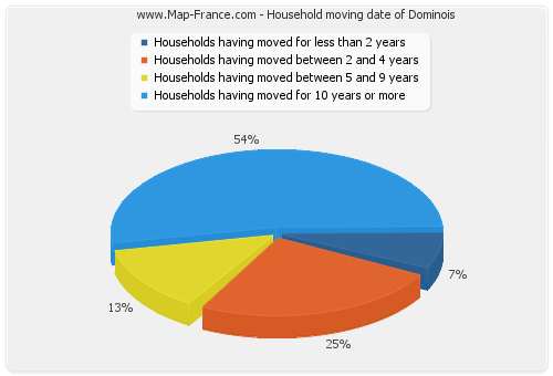 Household moving date of Dominois