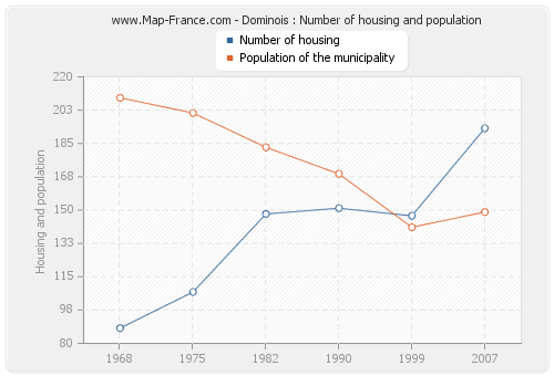 Dominois : Number of housing and population