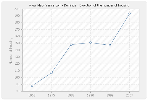 Dominois : Evolution of the number of housing