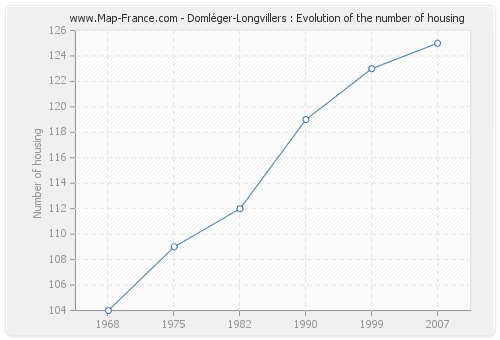 Domléger-Longvillers : Evolution of the number of housing