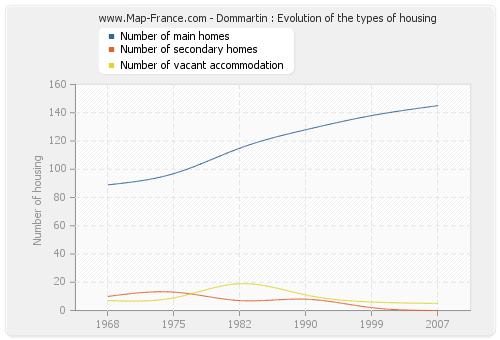 Dommartin : Evolution of the types of housing