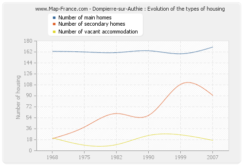 Dompierre-sur-Authie : Evolution of the types of housing