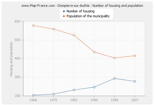 Dompierre-sur-Authie : Number of housing and population