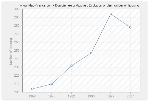 Dompierre-sur-Authie : Evolution of the number of housing