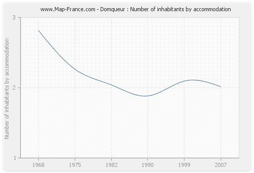 Domqueur : Number of inhabitants by accommodation