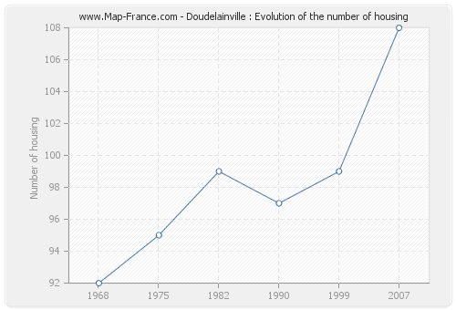 Doudelainville : Evolution of the number of housing