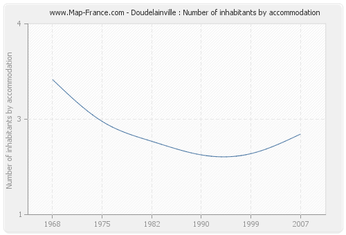 Doudelainville : Number of inhabitants by accommodation