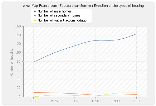 Eaucourt-sur-Somme : Evolution of the types of housing