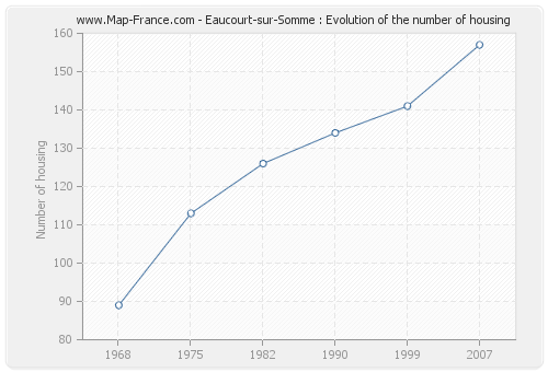 Eaucourt-sur-Somme : Evolution of the number of housing