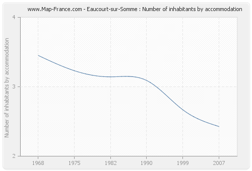 Eaucourt-sur-Somme : Number of inhabitants by accommodation