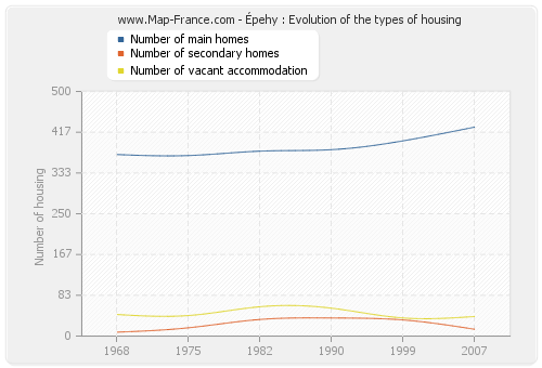 Épehy : Evolution of the types of housing