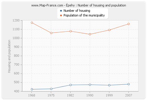 Épehy : Number of housing and population