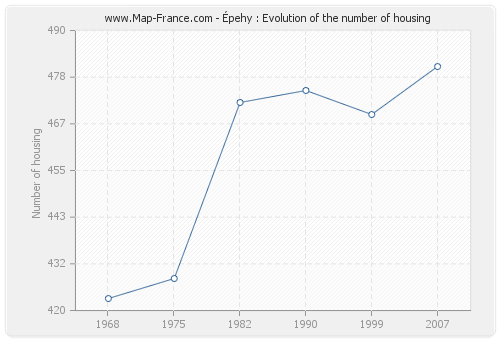 Épehy : Evolution of the number of housing