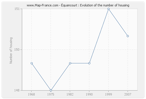Équancourt : Evolution of the number of housing
