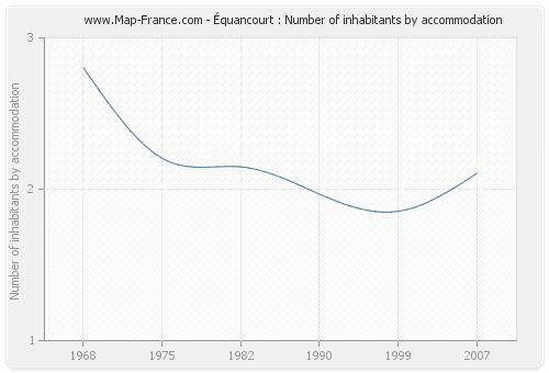 Équancourt : Number of inhabitants by accommodation