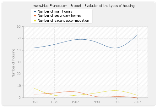 Ercourt : Evolution of the types of housing