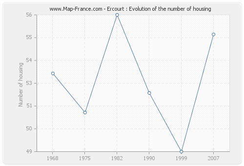 Ercourt : Evolution of the number of housing