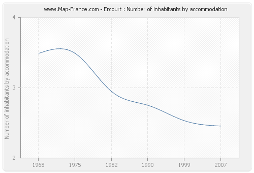 Ercourt : Number of inhabitants by accommodation