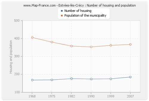 Estrées-lès-Crécy : Number of housing and population