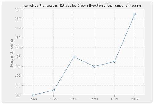 Estrées-lès-Crécy : Evolution of the number of housing
