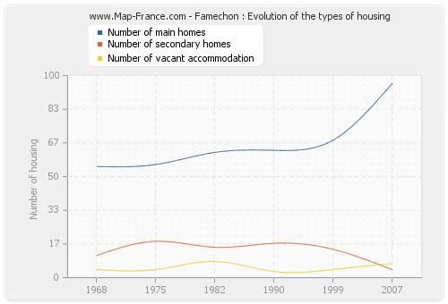 Famechon : Evolution of the types of housing